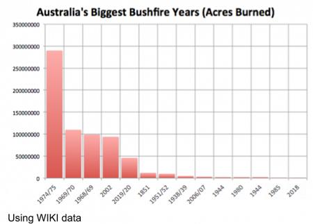 Wat de media u niet vertellen over de Australische bosbranden