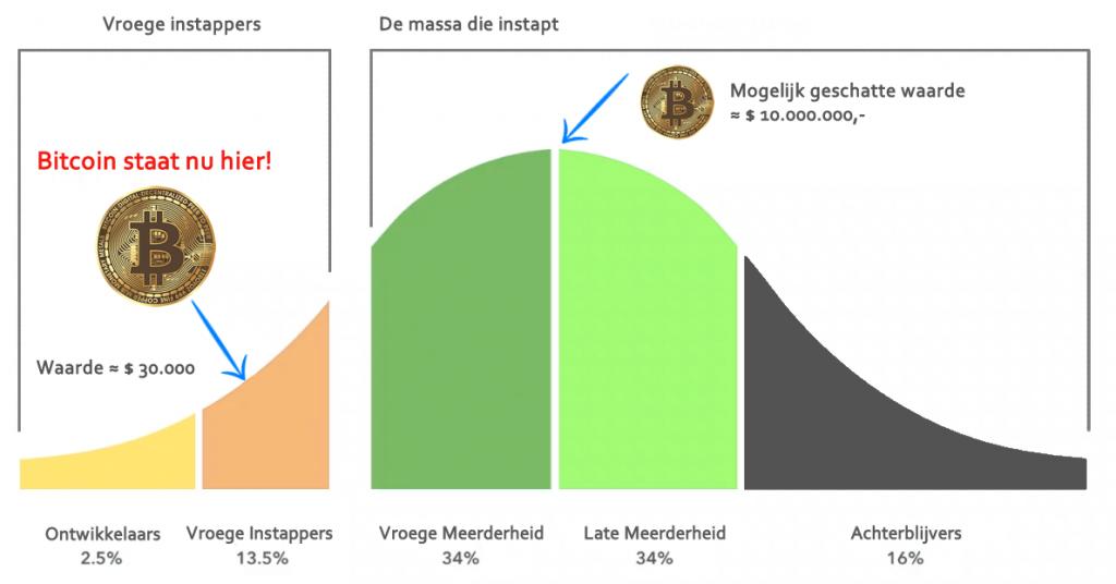 Technology Adoption Life Cycle (TALC) model